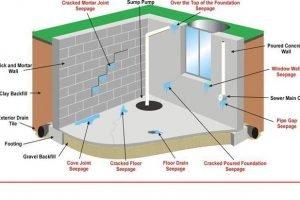 Các giải pháp chống thấm hiệu quả cho công trình xây dựng